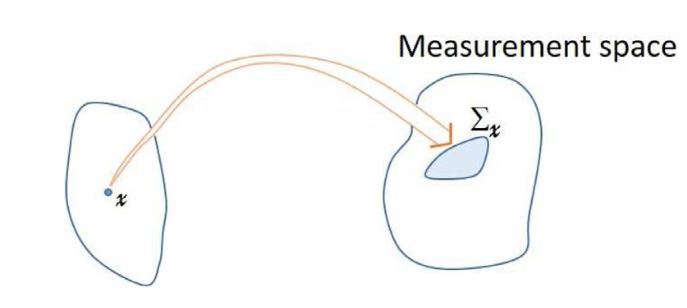 Uncertainty modeling for machine reasoning